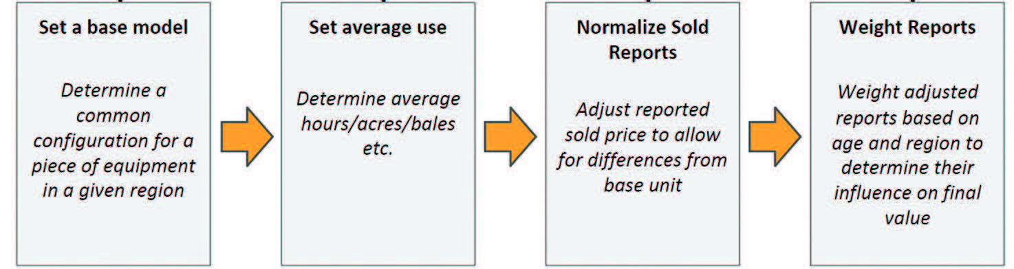 Adjusting sold pricing to set baseline