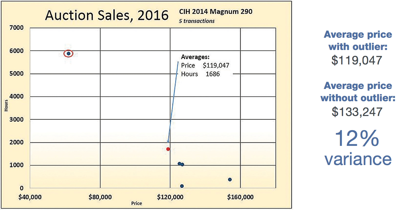 Flaw of Averages: Auction Sales, 2016 for 2014 Case IH Magnum 290