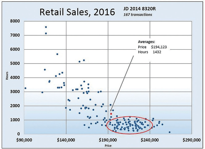 Flaw of Averages: Retail Sales in 2016 for a 2014 John Deere 8320R