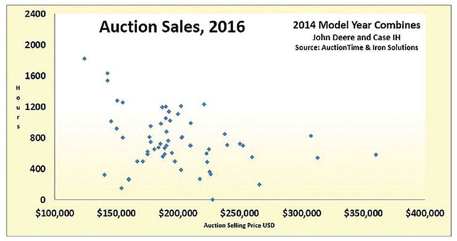 Auctions, 2016 for 2014 Model Year Combines