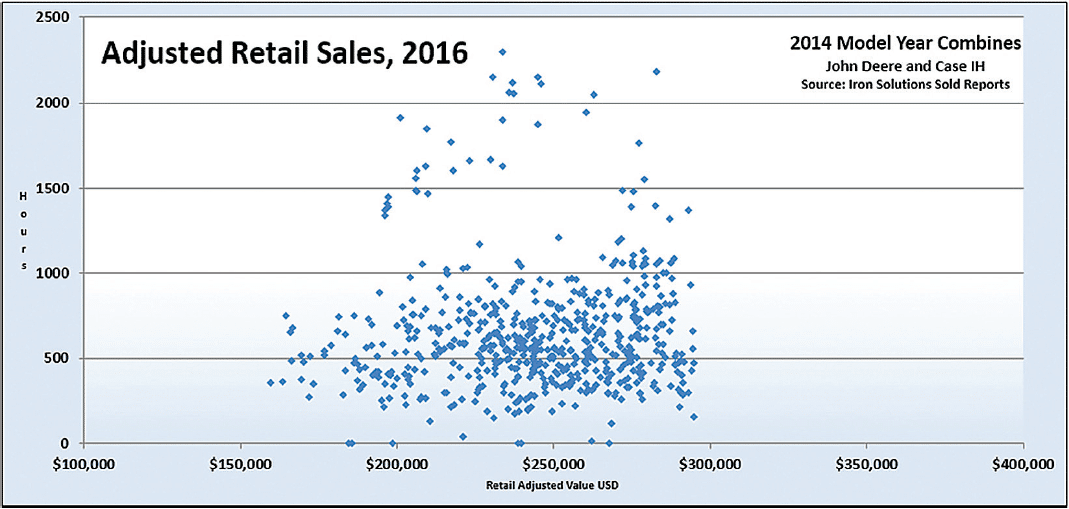 Adjusted Retail Sales, 2016 for 2014 Model Year Combines