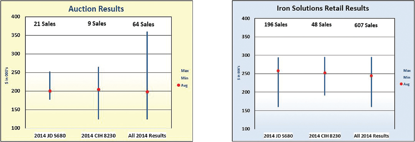 Auctions Results vs Iron Solutions Retail Results
