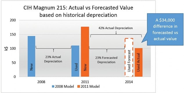 CIH Magnum 215: Actual vs Forecasted Value based on historical depreciation