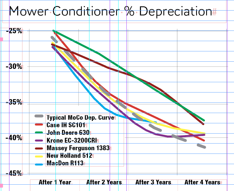 Mower Conditioner Depreciation Values over 4 years