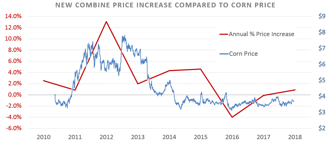 New Combine Price Increase Compared to Corn Price_2010-2018