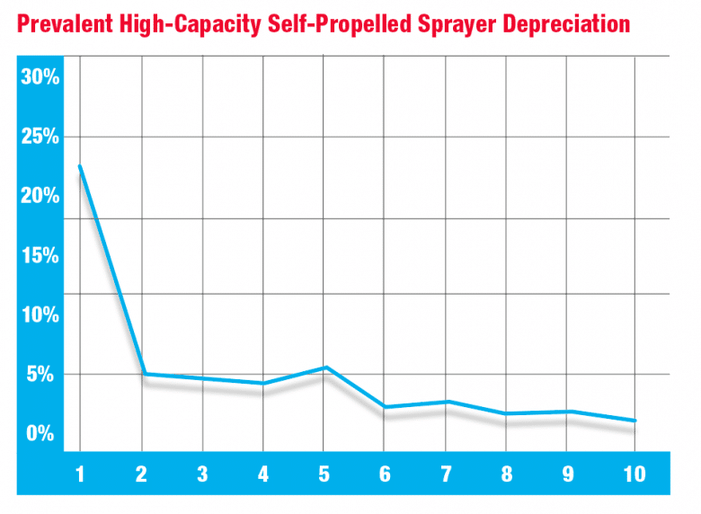 Prevalent High-Capacity Self-Propelled Sprayer Depreciation