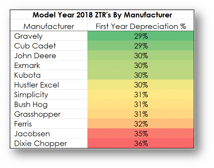 Model Year 2018 Commercial zero-turn mower depreciation by manufacturer