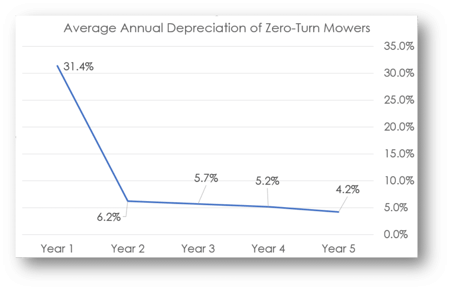 Depreciation Zero Turn Mowers