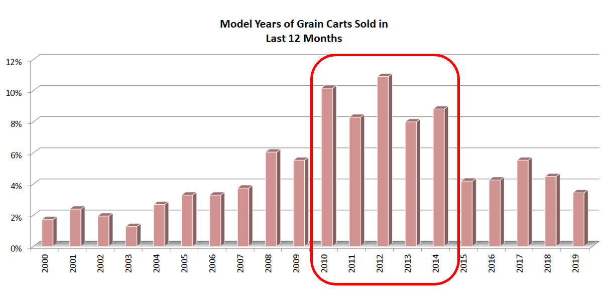 Model Year of Grain Carts Sold In Last 12 Months