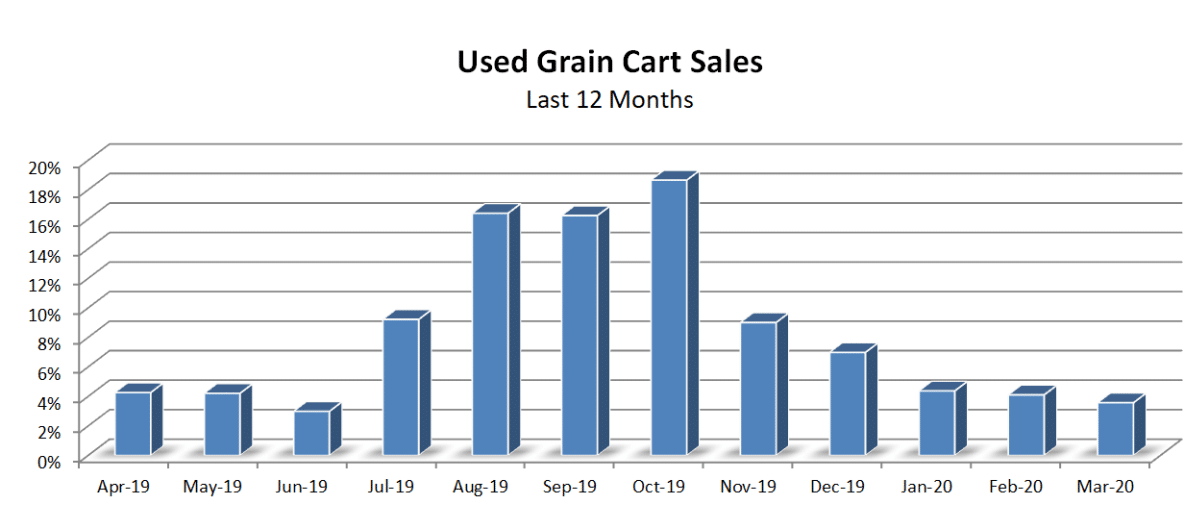 Used Grain Cart Sales in the Last 12 Months