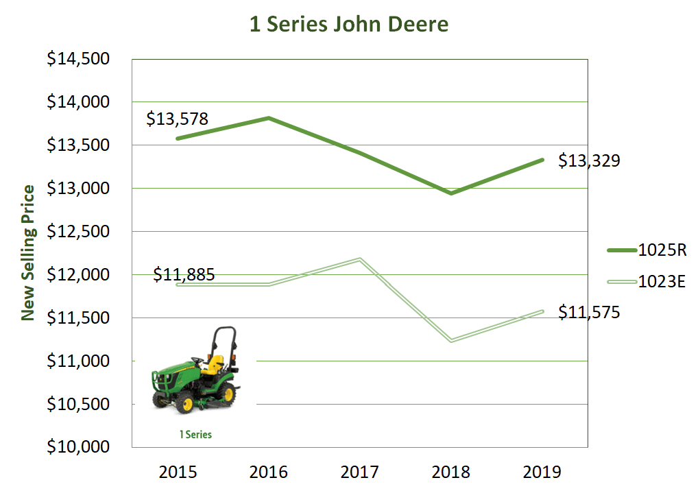 The average new selling price of John Deere's 1 Series tractor models 1025R and 1023E.