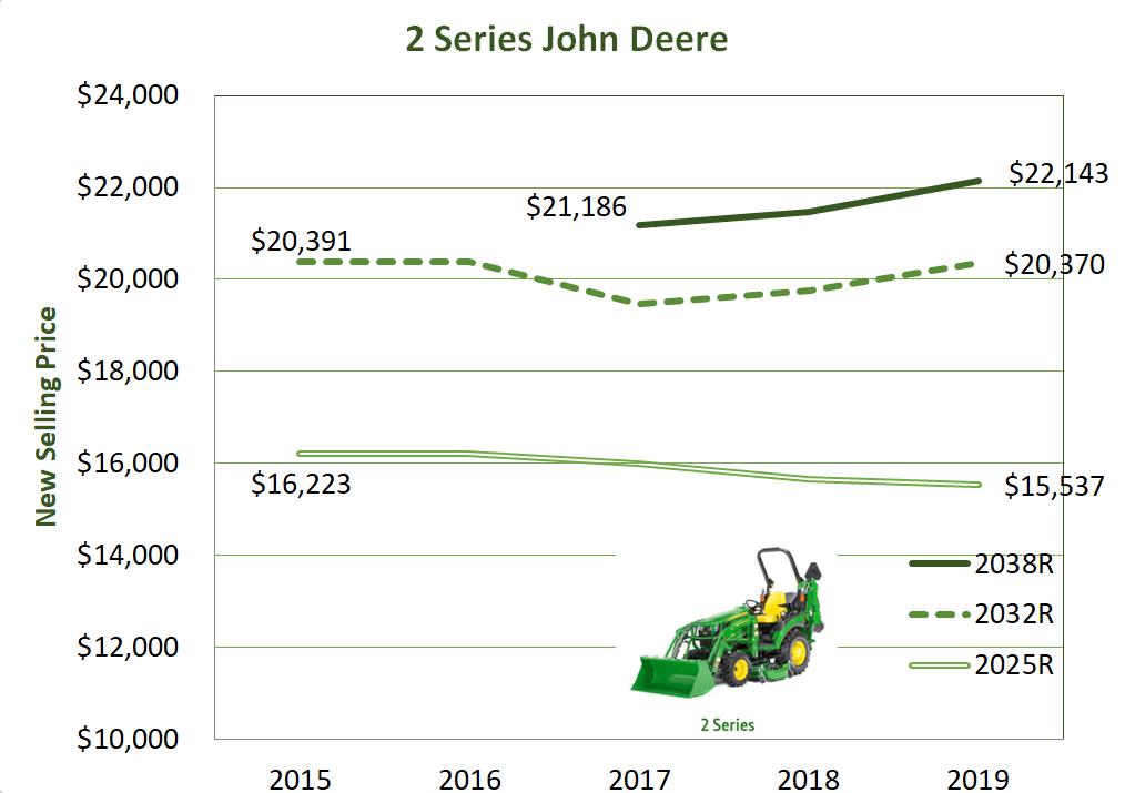 The average new selling price of John Deere's 2 Series tractor models 2025R, 2032R, and 2038R