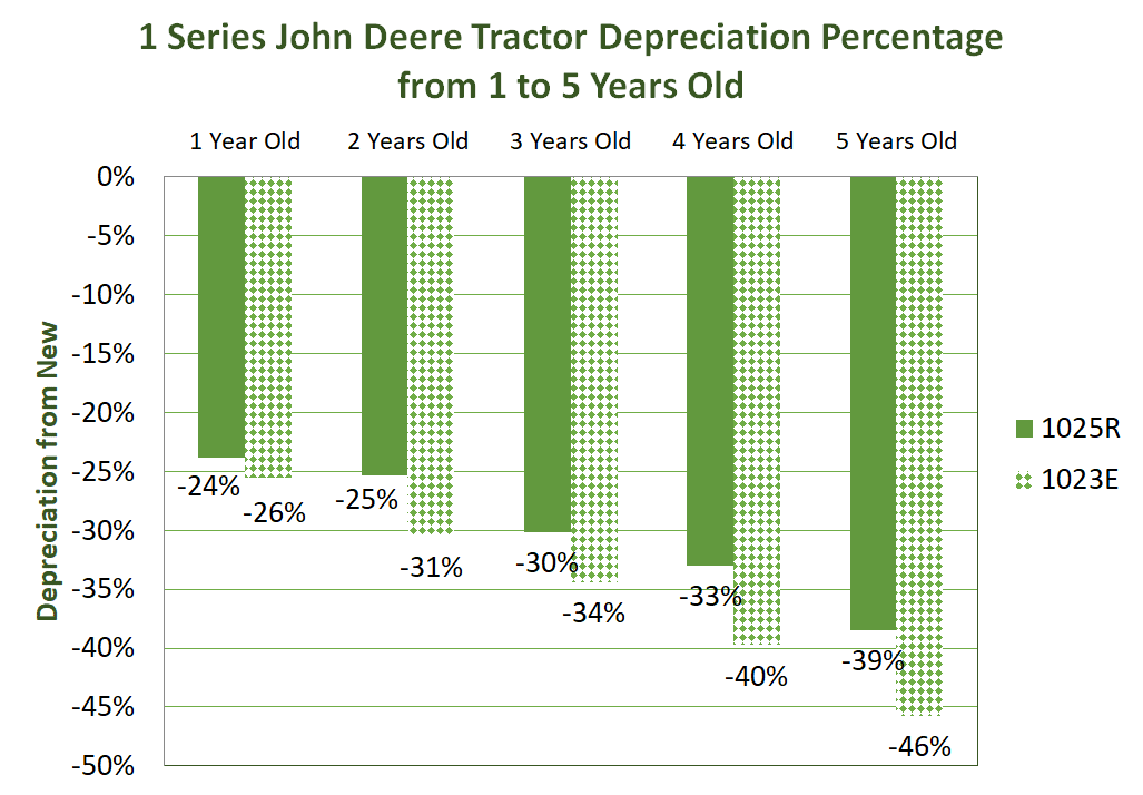 1 Series John Deere Tractor Depreciation Percentage from 1 to 5 years old