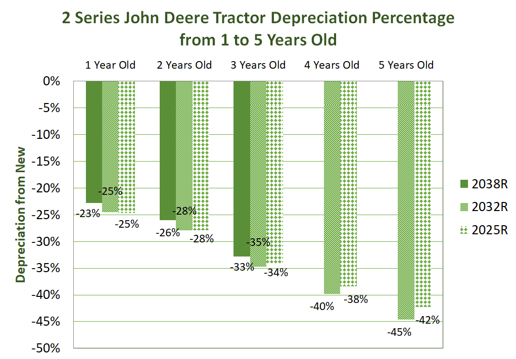 2 Series John Deere Tractor Depreciation Percentage from 1 to 5 years old