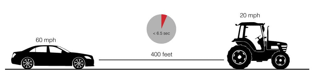If a car is traveling 60 mph and approaching a tractor from behind that is traveling 20 mph, it only takes 6.5 seconds for the car to travel 400 feet and meet the rear of that tractor….….not much time.