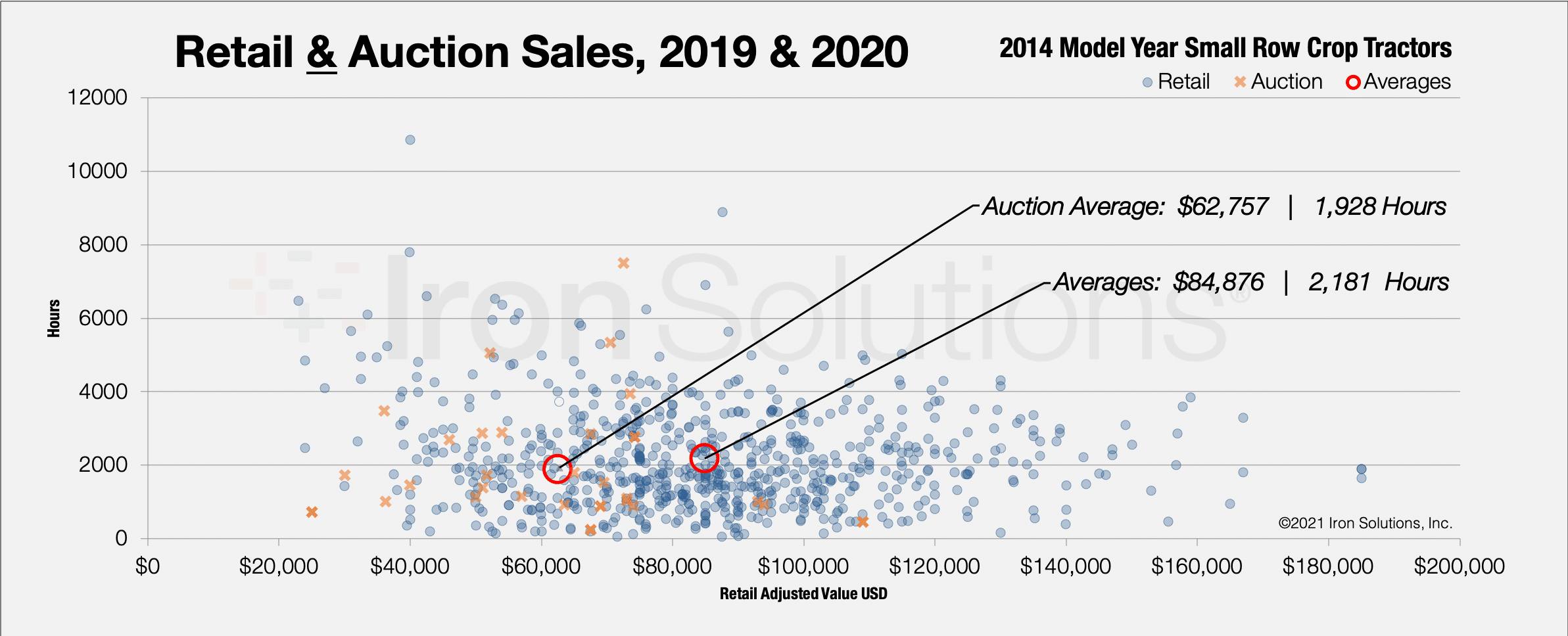 Auction & Retail Sales, 2019 & 2020 for 2014 Model Year Small Row Crop Tractors