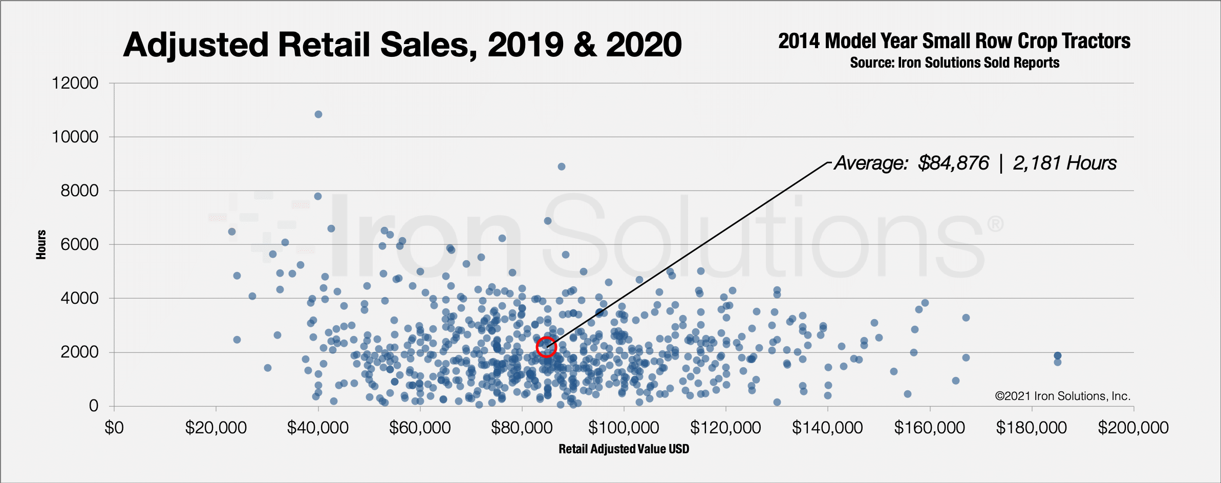 Retail Sales, 2019 & 2020 for 2014 Model Year Small Row Crop Tractors