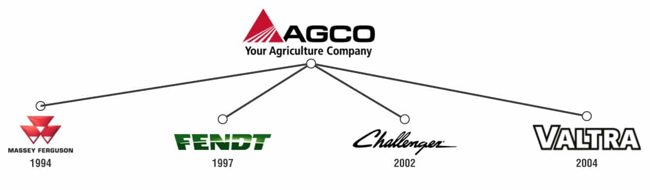 Timeline of AGCO acquisitions