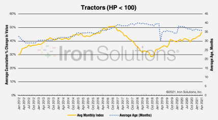 Less Than 100HP Tractor Pricing per Age Trends as of May 2021