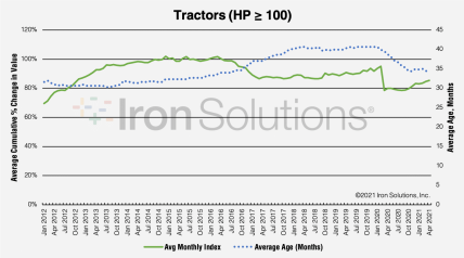 Greater than 100HP Tractor Pricing per Age Trends as of May 2021