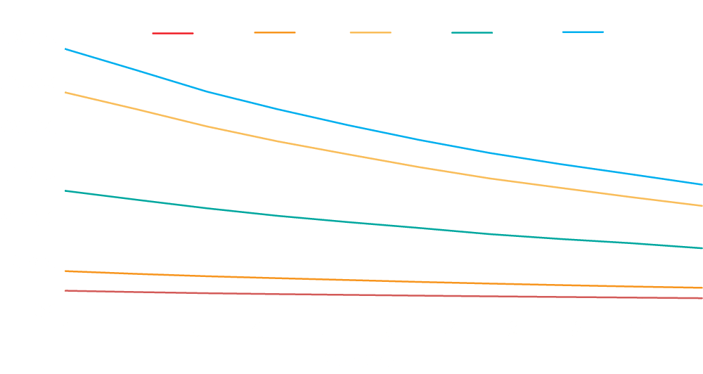 10 year average of used cash values for Tractors